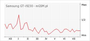 Wykres zmian popularności telefonu Samsung GT-i9230