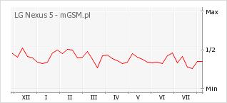 Wykres zmian popularności telefonu LG Nexus 5