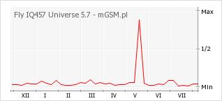 Wykres zmian popularności telefonu Fly IQ457 Universe 5.7