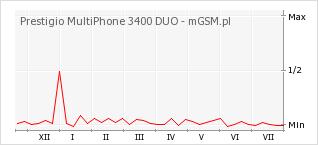 Wykres zmian popularności telefonu Prestigio MultiPhone 3400 DUO