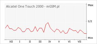 Wykres zmian popularności telefonu Alcatel One Touch 2000
