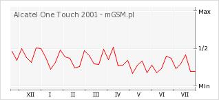 Wykres zmian popularności telefonu Alcatel One Touch 2001