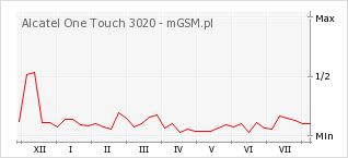 Wykres zmian popularności telefonu Alcatel One Touch 3020