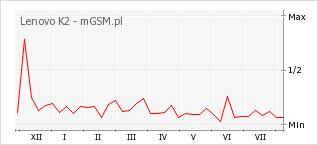 Wykres zmian popularności telefonu Lenovo K2