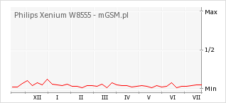 Wykres zmian popularności telefonu Philips Xenium W8555