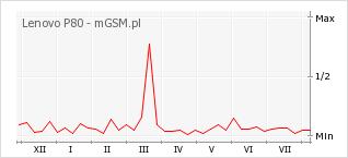 Wykres zmian popularności telefonu Lenovo P80