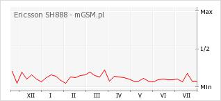 Wykres zmian popularności telefonu Ericsson SH888