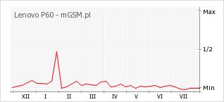 Wykres zmian popularności telefonu Lenovo P60
