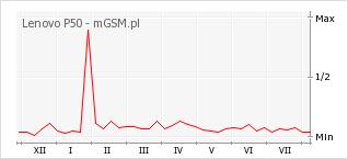 Wykres zmian popularności telefonu Lenovo P50