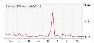 Wykres zmian popularności telefonu Lenovo P90W