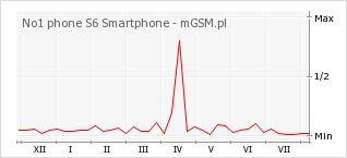 Wykres zmian popularności telefonu No1 phone S6 Smartphone