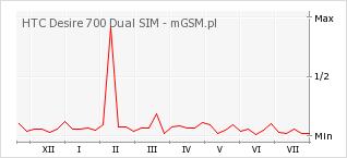 Wykres zmian popularności telefonu HTC Desire 700 Dual SIM