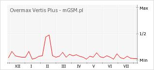 Wykres zmian popularności telefonu Overmax Vertis Plus