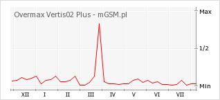 Wykres zmian popularności telefonu Overmax Vertis02 Plus