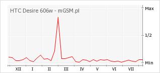 Wykres zmian popularności telefonu HTC Desire 606w