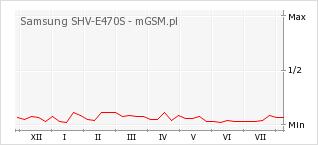 Wykres zmian popularności telefonu Samsung SHV-E470S