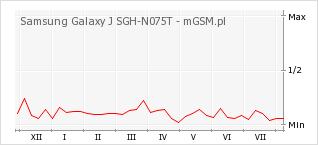 Wykres zmian popularności telefonu Samsung Galaxy J SGH-N075T