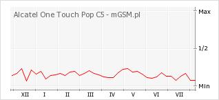 Wykres zmian popularności telefonu Alcatel One Touch Pop C5