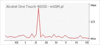 Wykres zmian popularności telefonu Alcatel One Touch 4033D