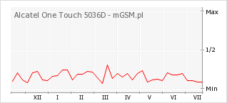 Wykres zmian popularności telefonu Alcatel One Touch 5036D