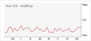 Wykres zmian popularności telefonu Vivo Y20