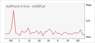 Wykres zmian popularności telefonu myPhone S-line