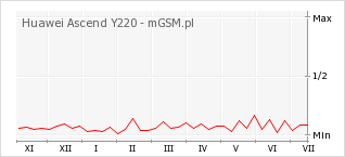 Wykres zmian popularności telefonu Huawei Ascend Y220