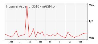 Wykres zmian popularności telefonu Huawei Ascend G610