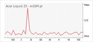 Wykres zmian popularności telefonu Acer Liquid Z5