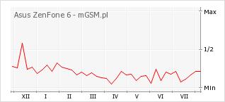Wykres zmian popularności telefonu Asus ZenFone 6