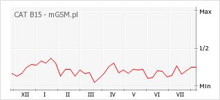 Wykres zmian popularności telefonu CAT B15