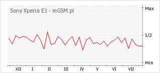 Wykres zmian popularności telefonu Sony Xperia E1