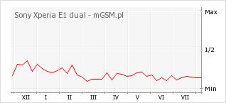 Wykres zmian popularności telefonu Sony Xperia E1 dual