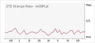 Wykres zmian popularności telefonu ZTE Orange Reyo