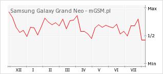 Wykres zmian popularności telefonu Samsung Galaxy Grand Neo