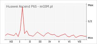 Wykres zmian popularności telefonu Huawei Ascend P6S