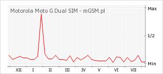 Wykres zmian popularności telefonu Motorola Moto G Dual SIM