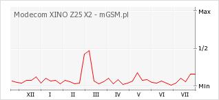 Wykres zmian popularności telefonu Modecom XINO Z25 X2