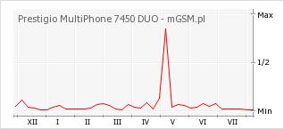 Wykres zmian popularności telefonu Prestigio MultiPhone 7450 DUO