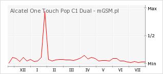 Wykres zmian popularności telefonu Alcatel One Touch Pop C1 Dual