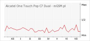 Wykres zmian popularności telefonu Alcatel One Touch Pop C7 Dual