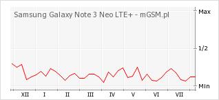 Wykres zmian popularności telefonu Samsung Galaxy Note 3 Neo LTE+
