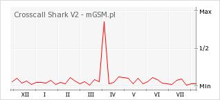 Wykres zmian popularności telefonu Crosscall Shark V2