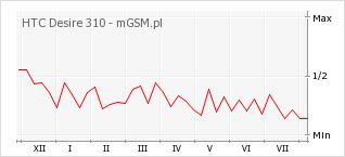 Wykres zmian popularności telefonu HTC Desire 310