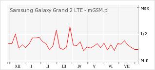 Wykres zmian popularności telefonu Samsung Galaxy Grand 2 LTE