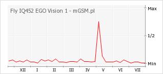 Wykres zmian popularności telefonu Fly IQ452 EGO Vision 1