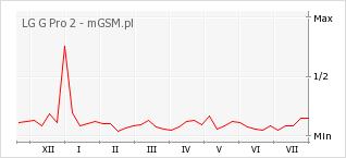 Wykres zmian popularności telefonu LG G Pro 2