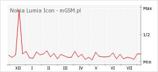 Wykres zmian popularności telefonu Nokia Lumia Icon