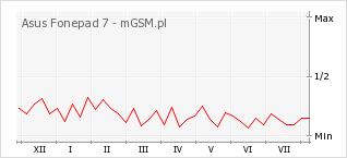 Wykres zmian popularności telefonu Asus Fonepad 7