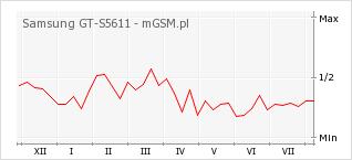 Wykres zmian popularności telefonu Samsung GT-S5611